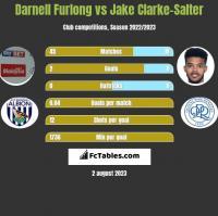 Darnell Furlong vs Jake Clarke-Salter h2h player stats