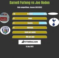 Darnell Furlong vs Joe Rodon h2h player stats