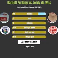 Darnell Furlong vs Jordy de Wijs h2h player stats