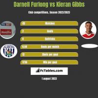 Darnell Furlong vs Kieran Gibbs h2h player stats