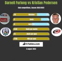 Darnell Furlong vs Kristian Pedersen h2h player stats