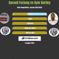 Darnell Furlong vs Kyle Bartley h2h player stats