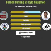 Darnell Furlong vs Kyle Naughton h2h player stats