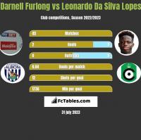 Darnell Furlong vs Leonardo Da Silva Lopes h2h player stats