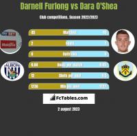 Darnell Furlong vs Dara O'Shea h2h player stats