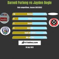 Darnell Furlong vs Jayden Bogle h2h player stats