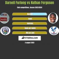 Darnell Furlong vs Nathan Ferguson h2h player stats
