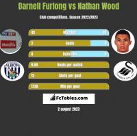 Darnell Furlong vs Nathan Wood h2h player stats