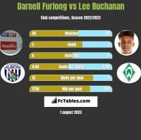 Darnell Furlong vs Lee Buchanan h2h player stats