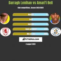 Darragh Lenihan vs Amari'i Bell h2h player stats