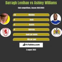 Darragh Lenihan vs Ashley Williams h2h player stats