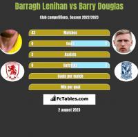 Darragh Lenihan vs Barry Douglas h2h player stats