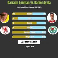 Darragh Lenihan vs Daniel Ayala h2h player stats