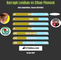 Darragh Lenihan vs Ethan Pinnock h2h player stats