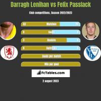 Darragh Lenihan vs Felix Passlack h2h player stats
