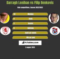 Darragh Lenihan vs Filip Benkovic h2h player stats