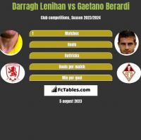 Darragh Lenihan vs Gaetano Berardi h2h player stats
