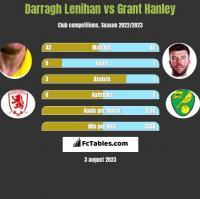Darragh Lenihan vs Grant Hanley h2h player stats