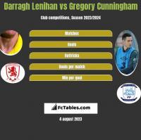 Darragh Lenihan vs Gregory Cunningham h2h player stats