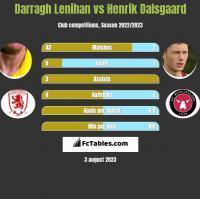 Darragh Lenihan vs Henrik Dalsgaard h2h player stats