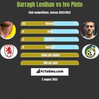 Darragh Lenihan vs Ivo Pinto h2h player stats