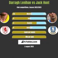 Darragh Lenihan vs Jack Hunt h2h player stats