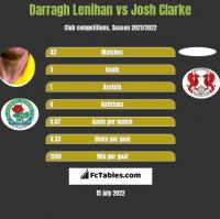 Darragh Lenihan vs Josh Clarke h2h player stats