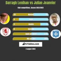Darragh Lenihan vs Julian Jeanvier h2h player stats