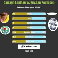 Darragh Lenihan vs Kristian Pedersen h2h player stats