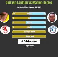 Darragh Lenihan vs Mahlon Romeo h2h player stats