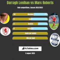 Darragh Lenihan vs Marc Roberts h2h player stats