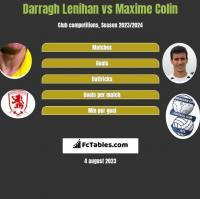 Darragh Lenihan vs Maxime Colin h2h player stats