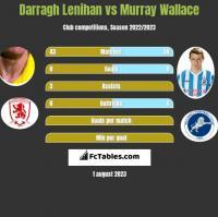 Darragh Lenihan vs Murray Wallace h2h player stats