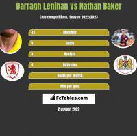 Darragh Lenihan vs Nathan Baker h2h player stats