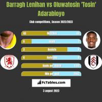 Darragh Lenihan vs Oluwatosin 'Tosin' Adarabioyo h2h player stats