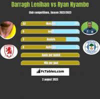 Darragh Lenihan vs Ryan Nyambe h2h player stats