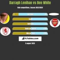 Darragh Lenihan vs Ben White h2h player stats