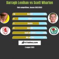 Darragh Lenihan vs Scott Wharton h2h player stats
