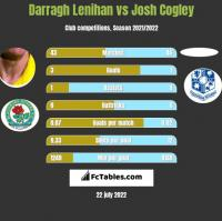 Darragh Lenihan vs Josh Cogley h2h player stats
