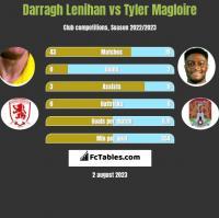 Darragh Lenihan vs Tyler Magloire h2h player stats