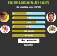Darragh Lenihan vs Jay Dasilva h2h player stats