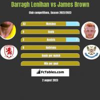 Darragh Lenihan vs James Brown h2h player stats