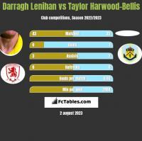 Darragh Lenihan vs Taylor Harwood-Bellis h2h player stats