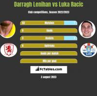 Darragh Lenihan vs Luka Racic h2h player stats