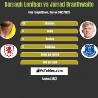 Darragh Lenihan vs Jarrad Branthwaite h2h player stats