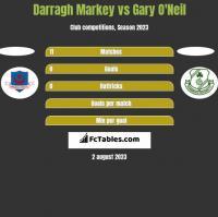 Darragh Markey vs Gary O'Neil h2h player stats