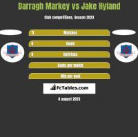 Darragh Markey vs Jake Hyland h2h player stats