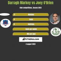 Darragh Markey vs Joey O'Brien h2h player stats