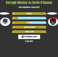 Darragh Markey vs Kevin O'Connor h2h player stats