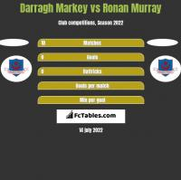 Darragh Markey vs Ronan Murray h2h player stats